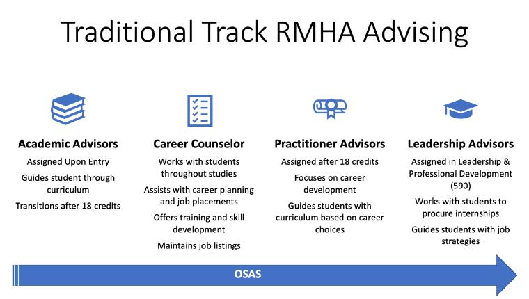 RMHA Advising_TT