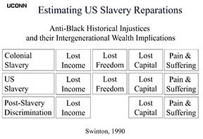 Table showing anti-Black historical injustices and their intergenerational wealth implications.